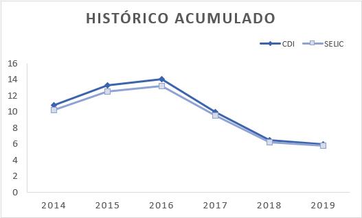 Comparação entre os índice de renda fixa acumulados de 2014 a 2019.