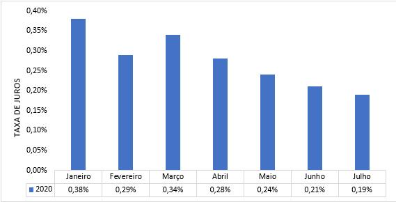 Gráfico da taxa SELIC durante o primeiro semestre de 2020