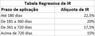 Tabela regressiva dos impostos que incidem sobre o rendimento do Tesouro SELIC.