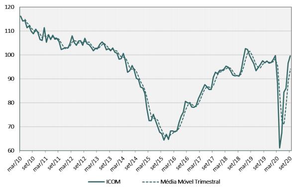 Gráfico de série histórica do Índice de Confiança do Comércio (ICOM)